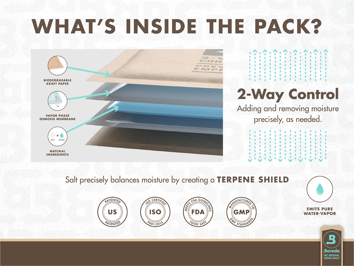 Inside Boveda is salt, pure water and a food-safe thickening agent. The salt-based solution is sealed in Boveda's patented vapor phase osmosis membrane. As needed, Boveda releases and absorbs pure water vapor into a cannabis container to shield trichomes in protective water molecules.