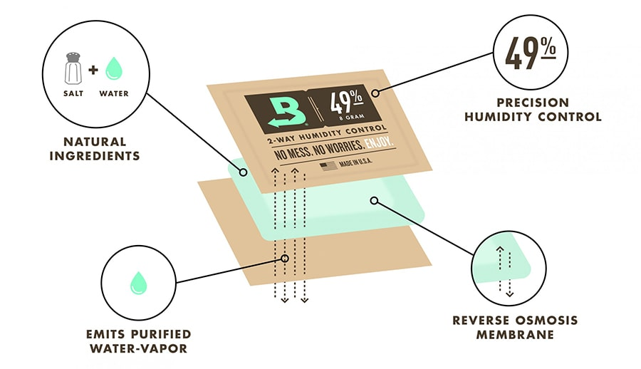 Boveda how it works graphic