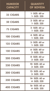 Humidor Capacity and Quantity of Boveda