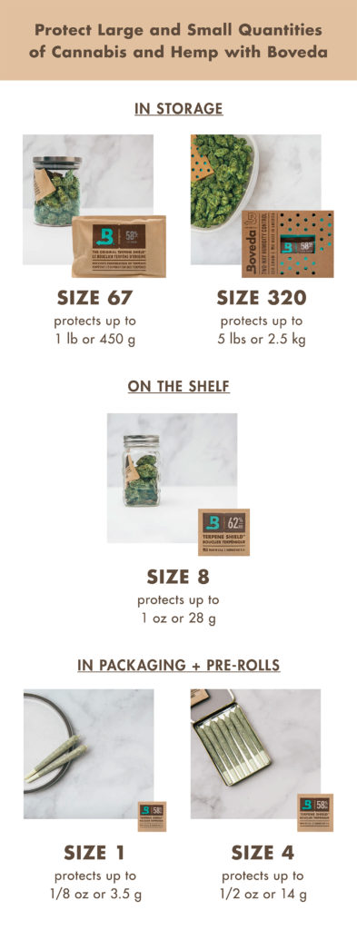 Boveda Sizes for Cannabis and Hemp
